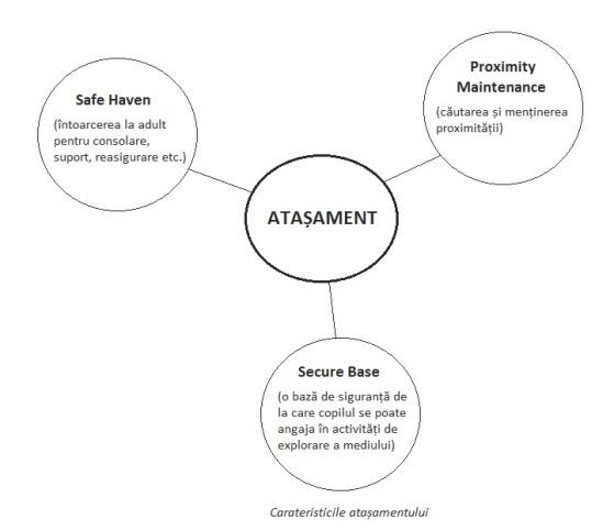 caracteristicile-atasamentului